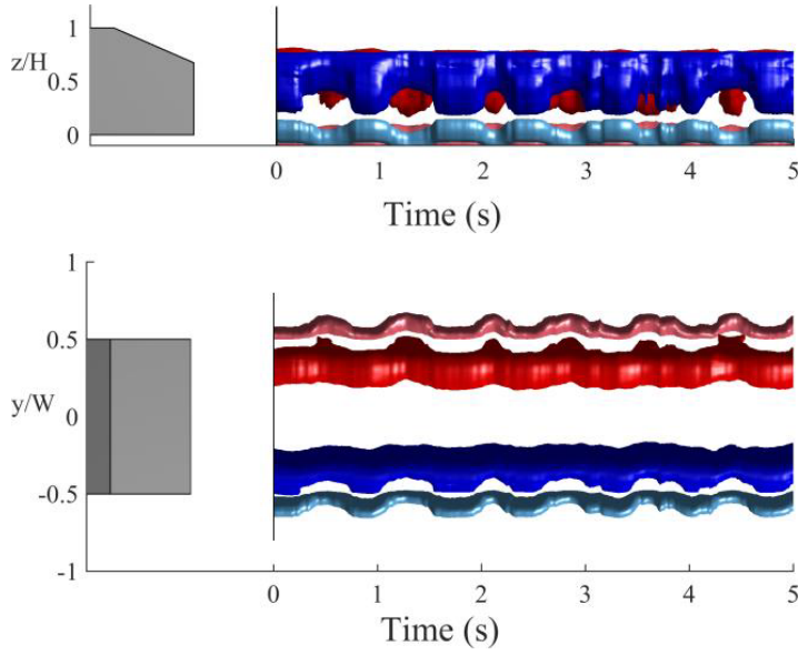 Effects of Aspect Ratio on the Wake Dynamics of the Ahmed Body