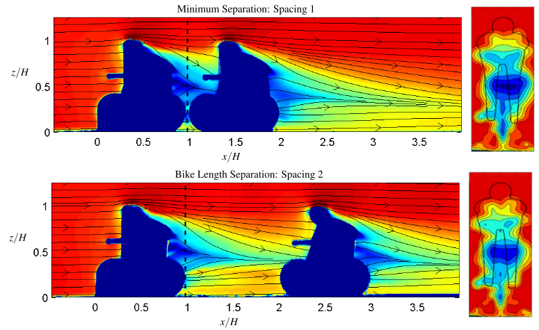 The application of laser diagnostics to cycling aerodynamics